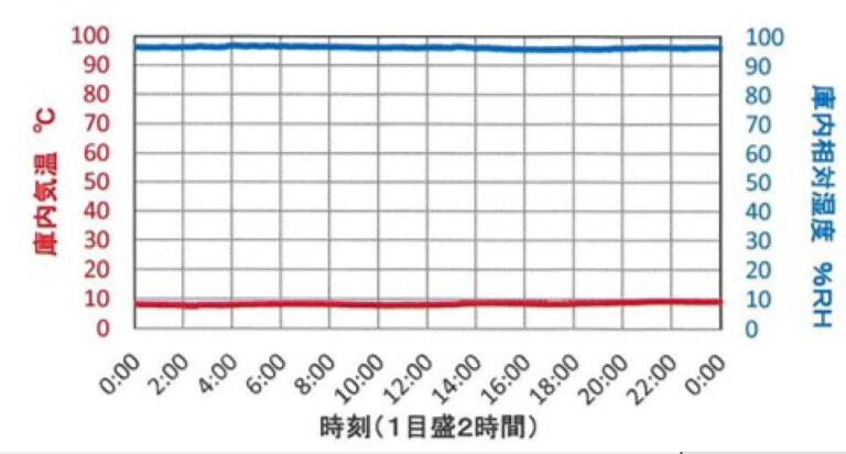 貯蔵時温湿度グラフ