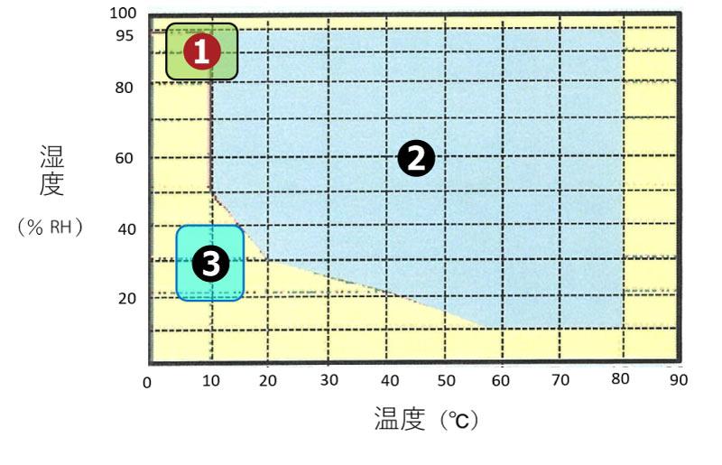 低温調湿庫の環境温湿度図